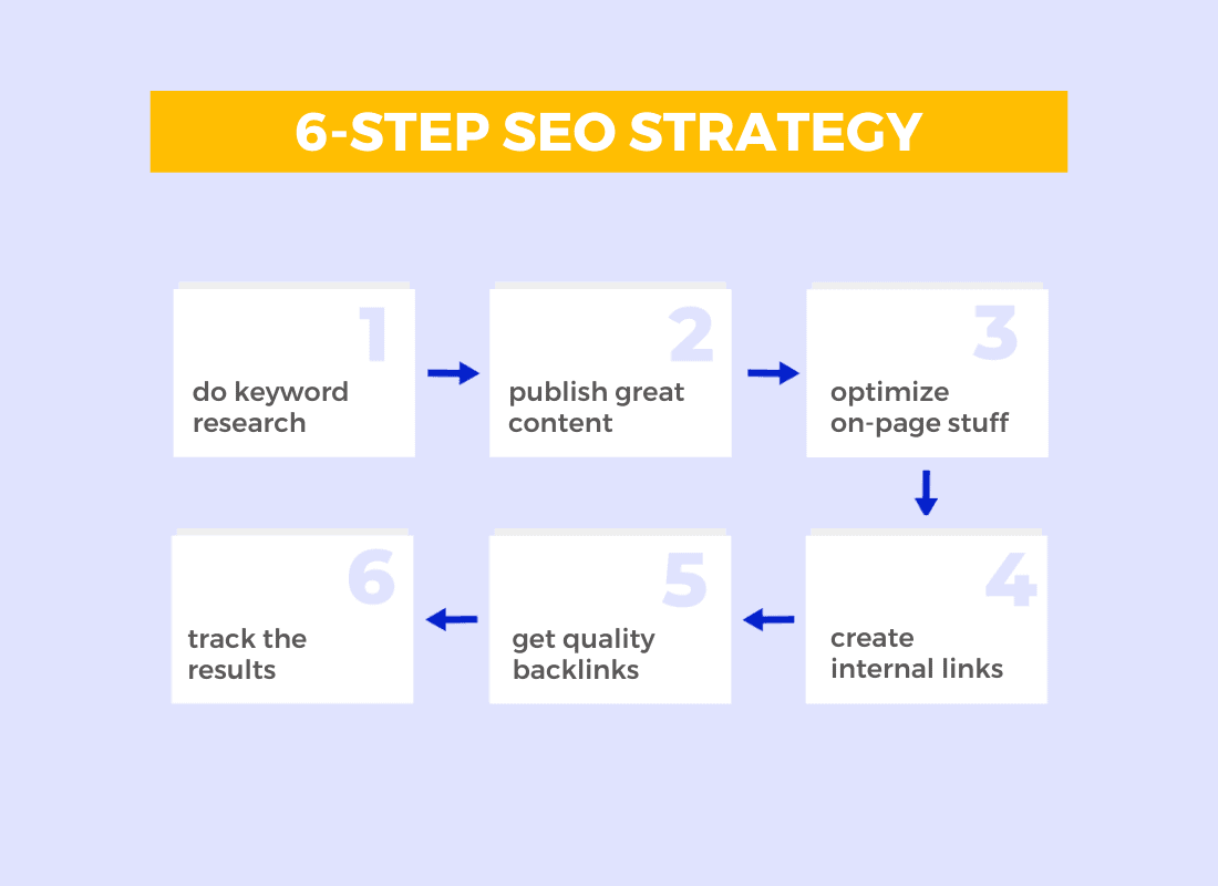 6-step-strategy