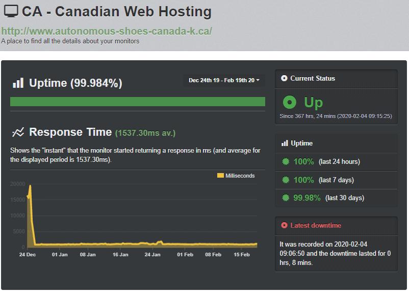 Canadian Web Hosting Uptime Robot test results