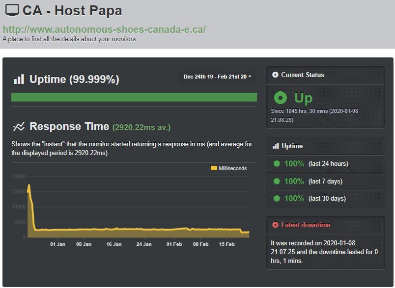 HostPapa Uptime Robot test results