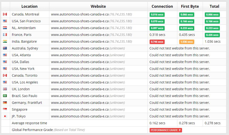 HostPapa Sucuri test results