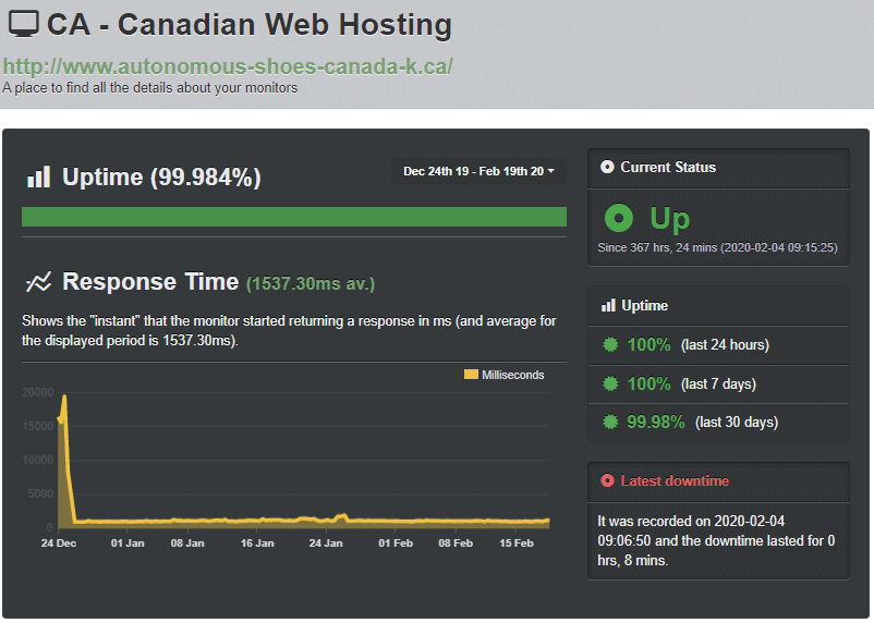 Canadian Web Hosting Uptime Robot test results