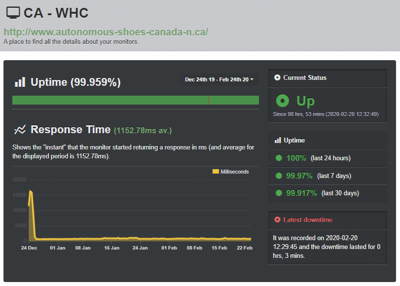 Web Hosting Canada Uptime Robot test results