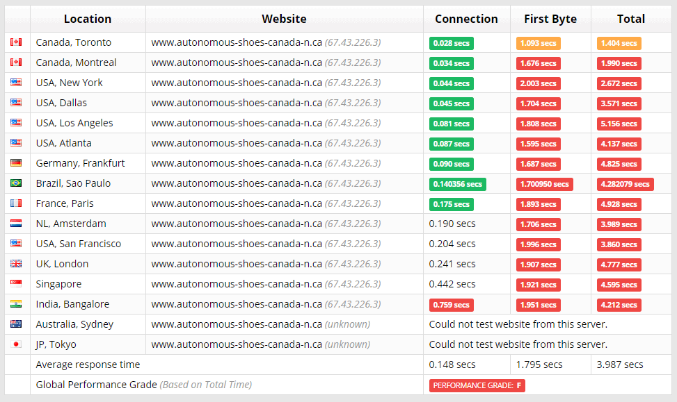 Web Hosting Canada Sucuri test results