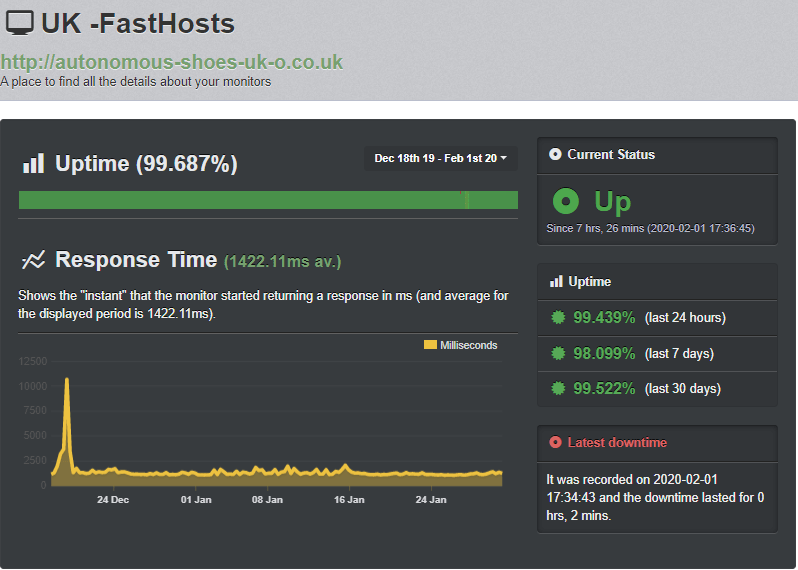 Fasthosts' Uptime Robot test results