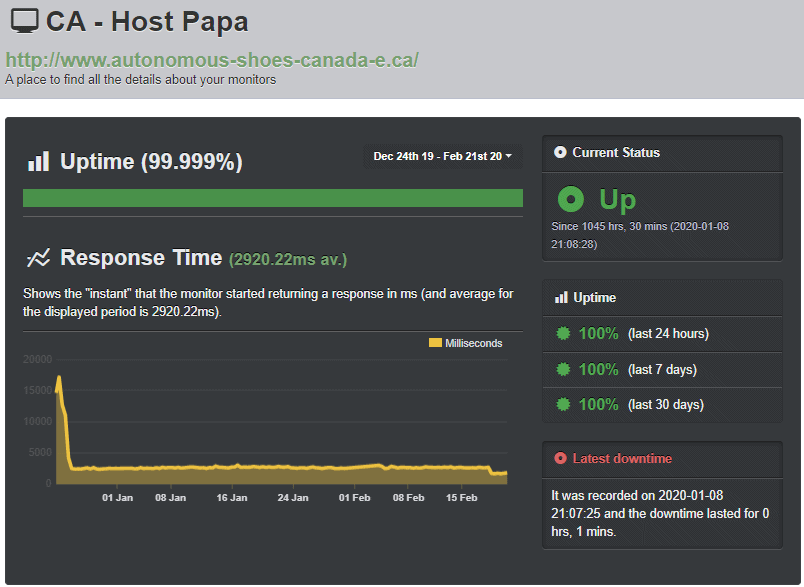 HostPapa Uptime Robot test results