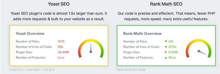 Rank Math – Not Just Another WordPress SEO Plugin