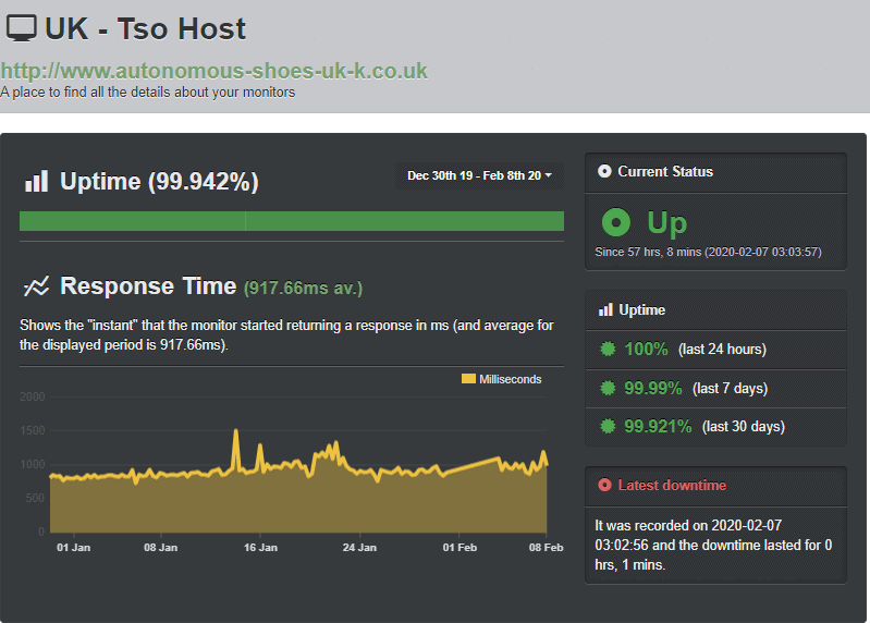tsoHost's uptime test results