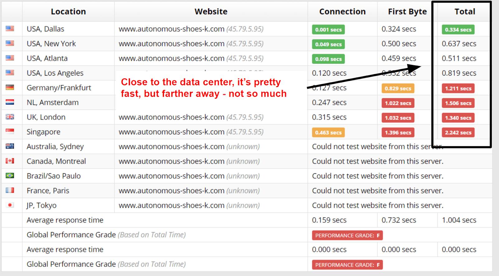 FastComet performance - sucuri speeds
