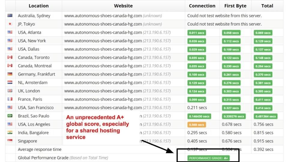 Hostinger Sucuri test results