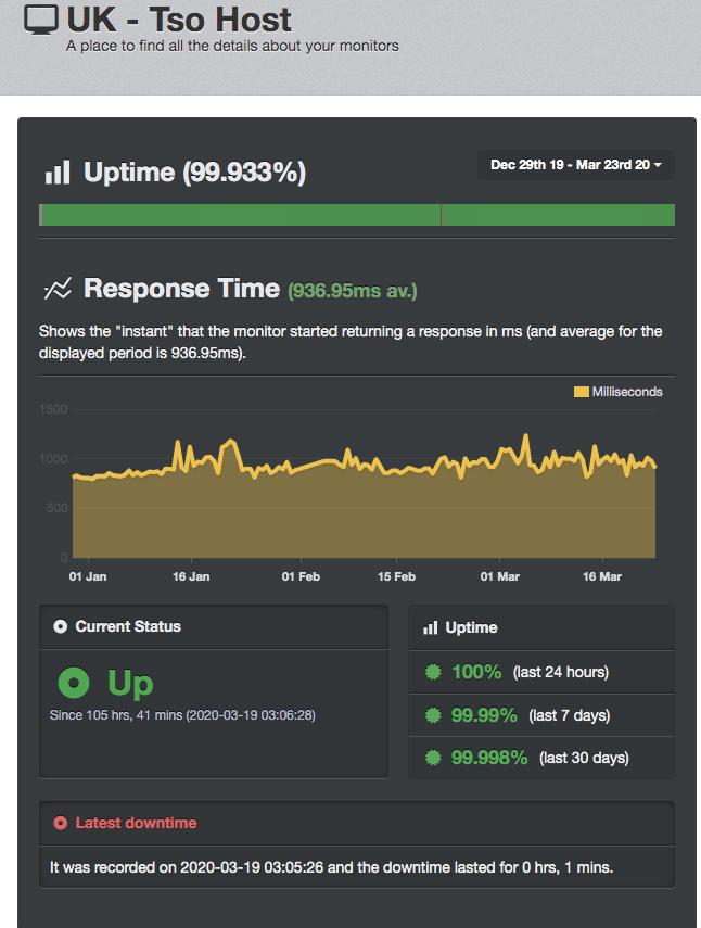 Average uptime report from Uptime Robot for tsoHost