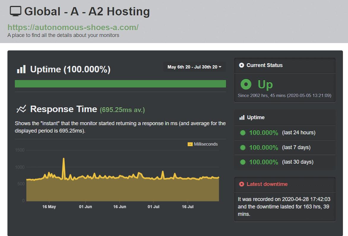 A2 Hosting UptimeRobot test results