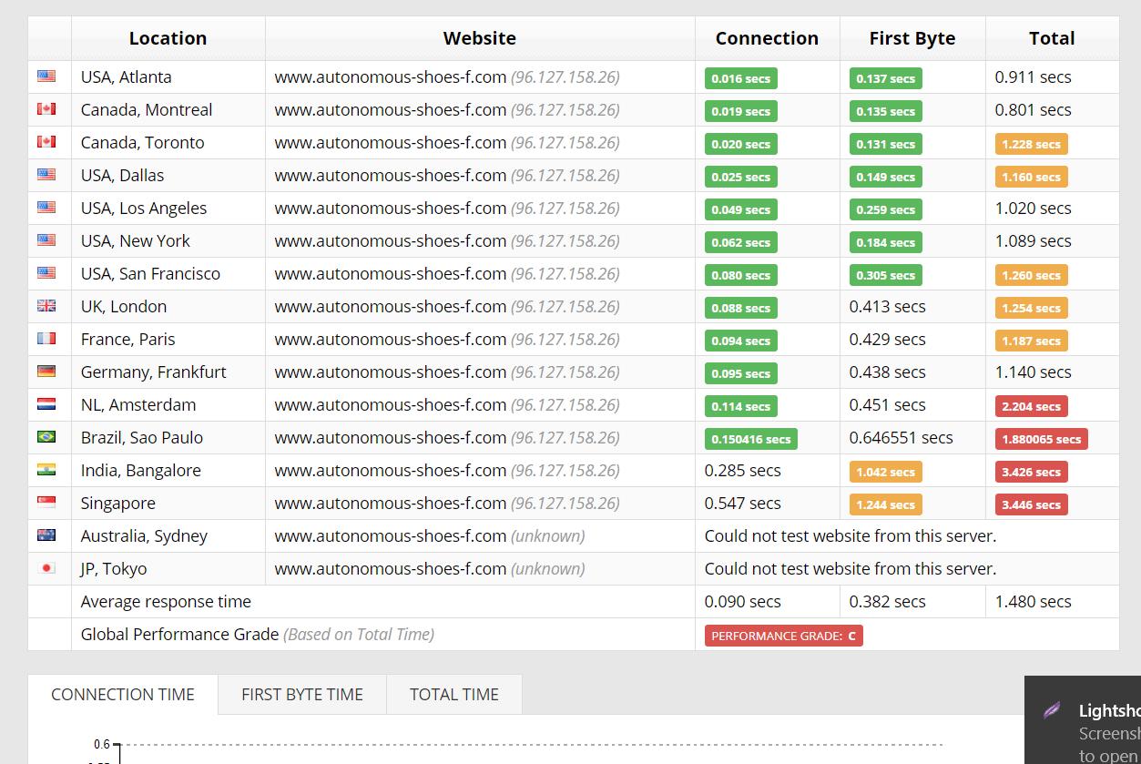 GreenGeeks Sucuri test results