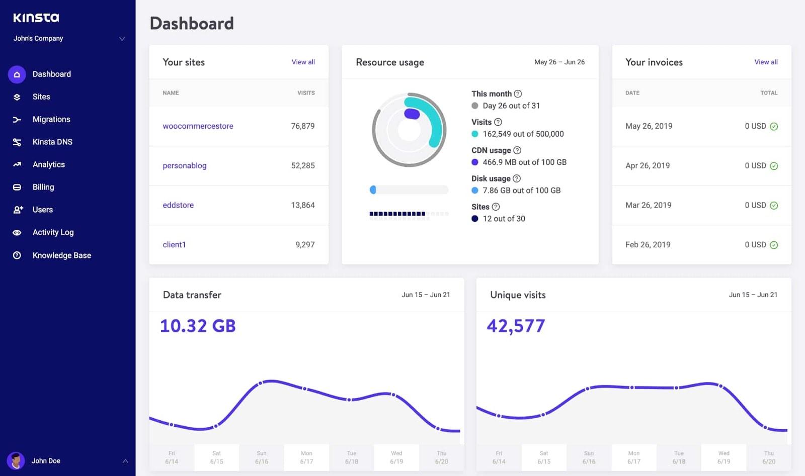 the Kinsta dashboard
