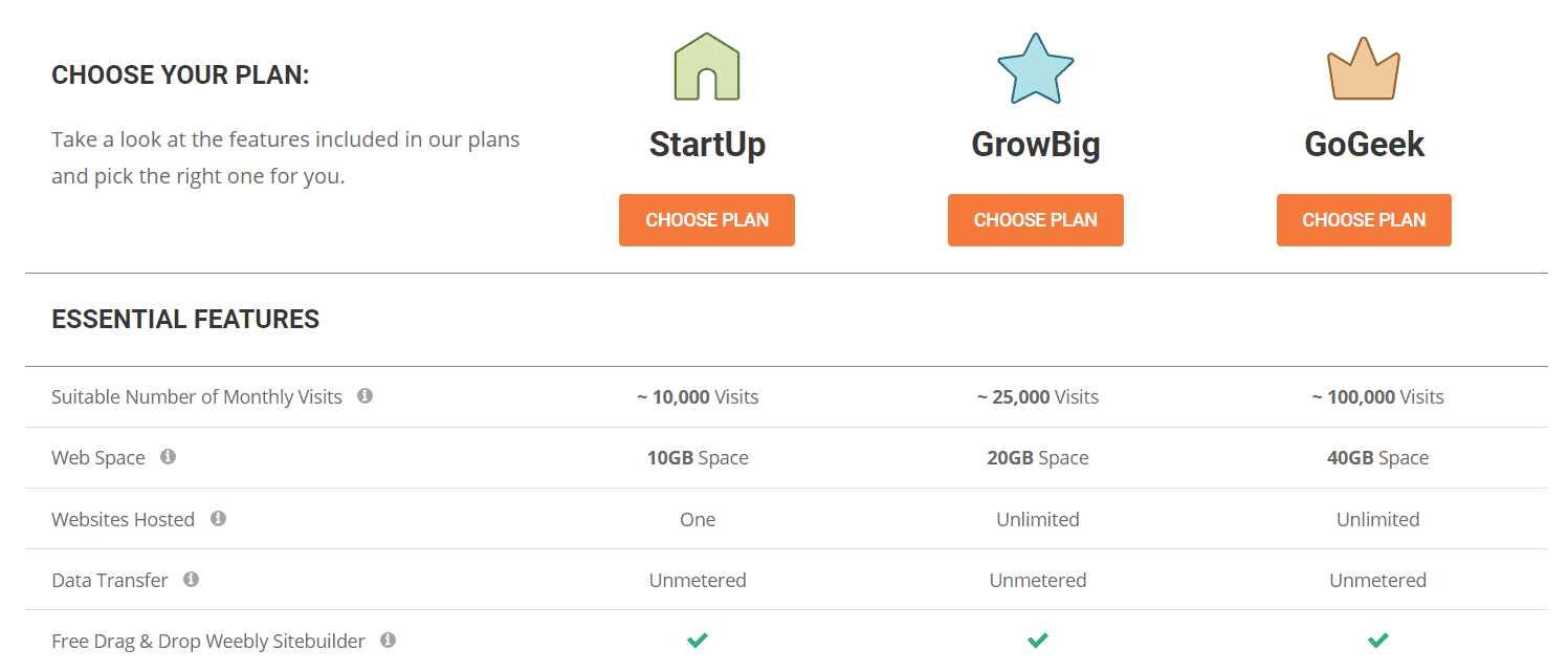 SiteGround's shared hosting plans
