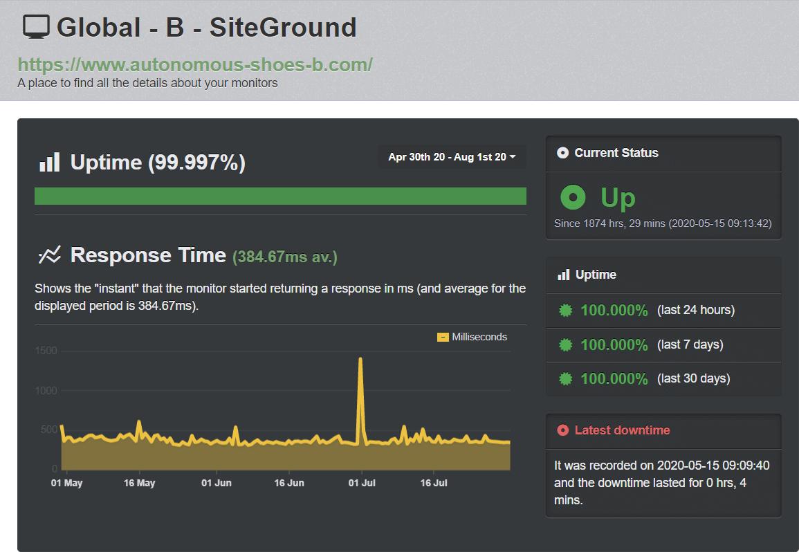 SiteGround UptimeRobot test results