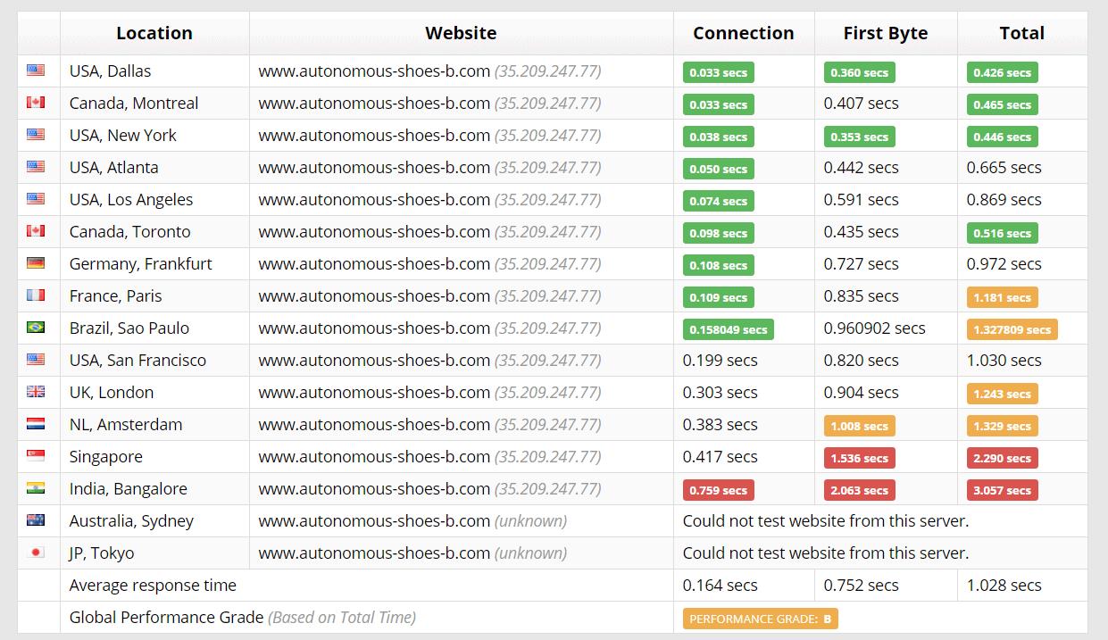 SiteGround Sucuri test results